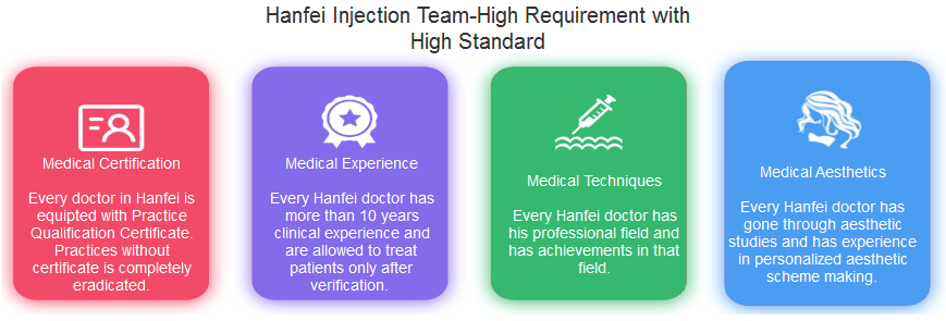 hanfei docor qualification